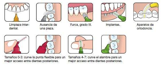 Interdentales TePe Original